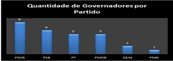 4. governadores