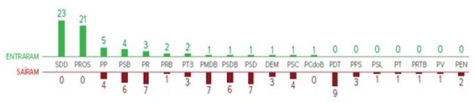 7. mudanças de partidos