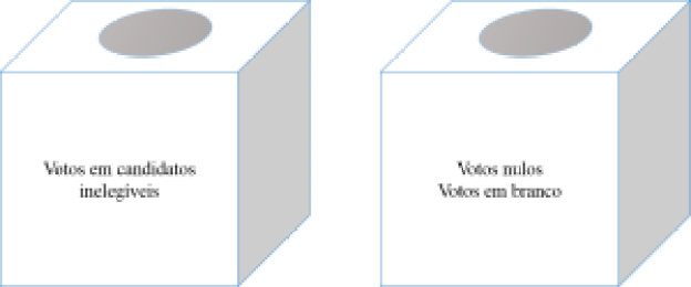 esquema de votos