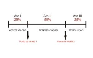 Paradigma, modelo de várias histórias