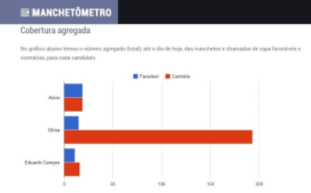 Gráfico mostrando a valência das notícias de capa para os candidatos (FOTO: Reprodução/Manchetômetro)