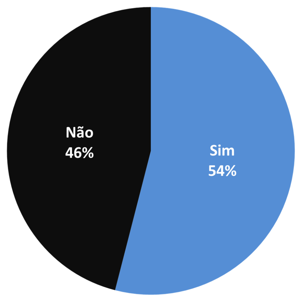 Gráfico 1 ADL sem título