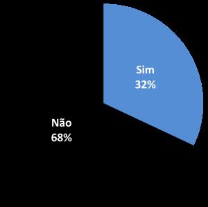Gráfico 2 ADL sem título