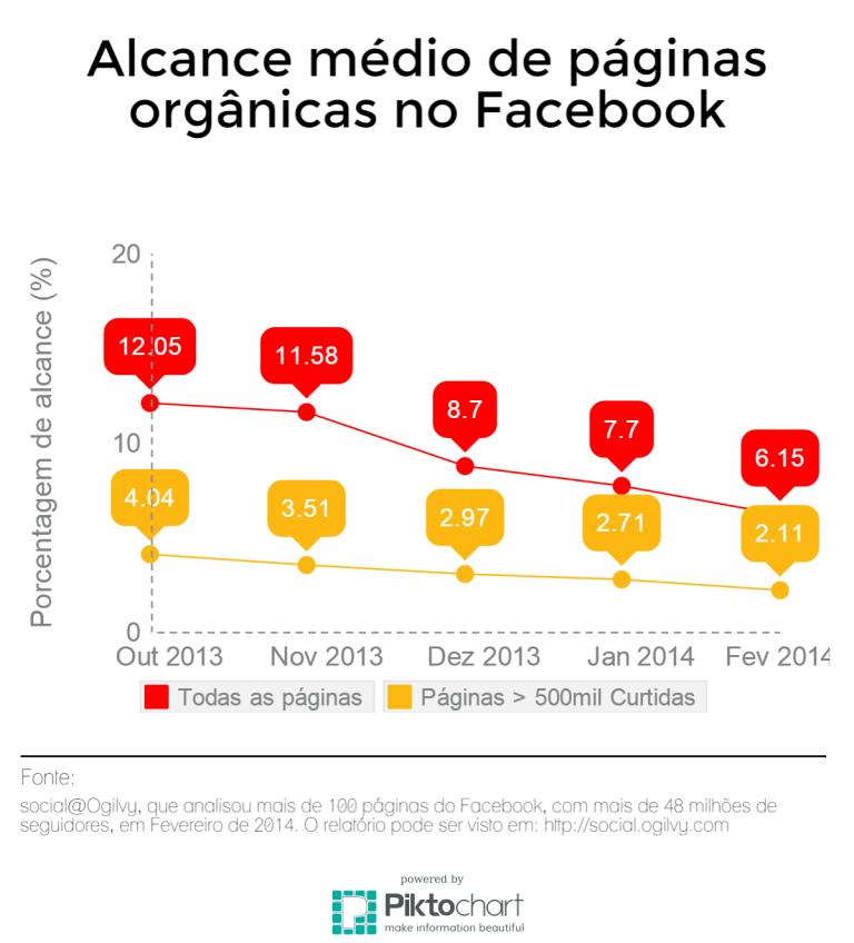Alcance médio de páginas orgânicas Facebook