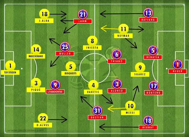 Sete jogadores de meio de campo, apenas um marcador de ofício. Bayern x Barcelona - Semifinal 2, UEFA Champions League 2014-15 Fonte: Prancheta Tática