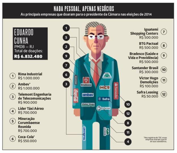Financiamento Cunha