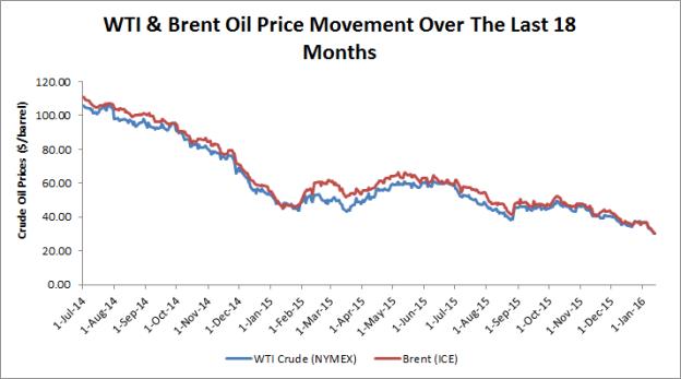 Queda do preço do petróleo