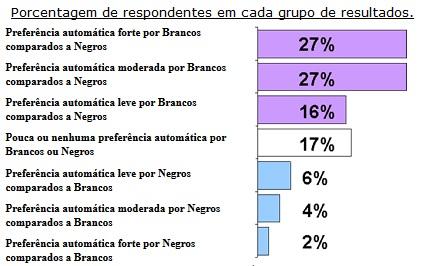 Gráfico - porcentagem em cada resultado
